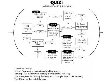 Dance-Quiz