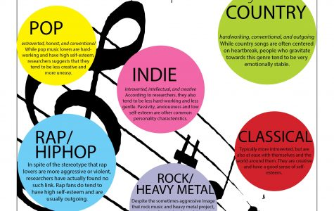What does your taste in music reveal about your personality?