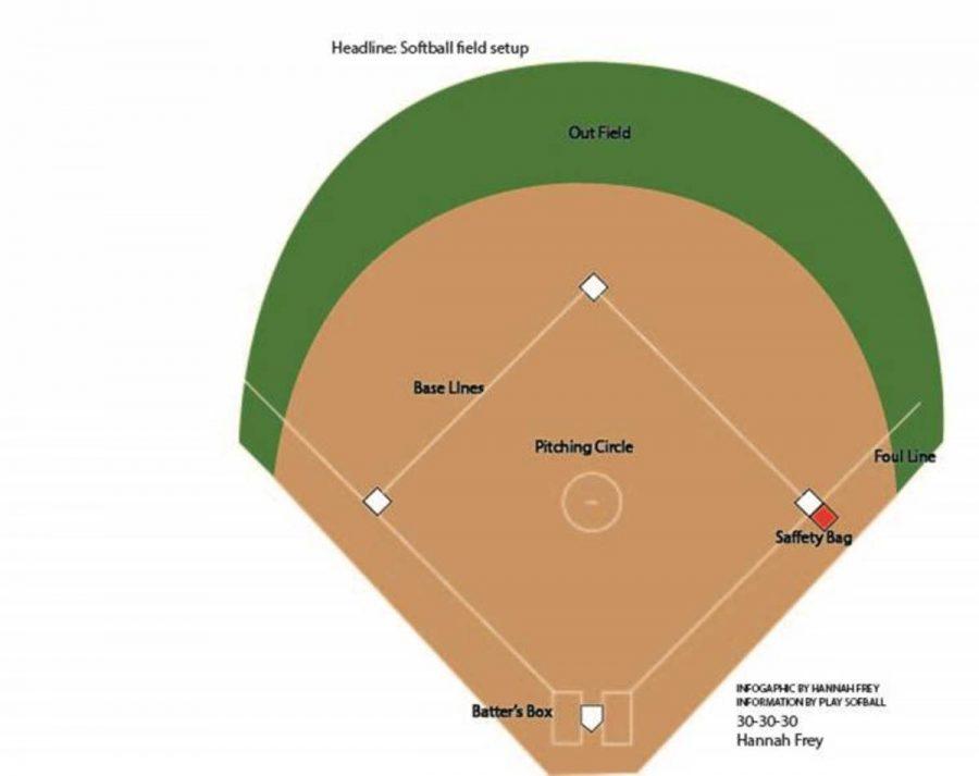 Softball+field+setup