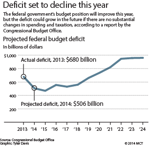 One of the thousands of graphs made that try to predict what will happen in the year's budget. Hundreds of worrying government workers try to pinpoint how much will be lost or gained every year.