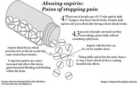 Abusing aspirin: pains of stopping pain