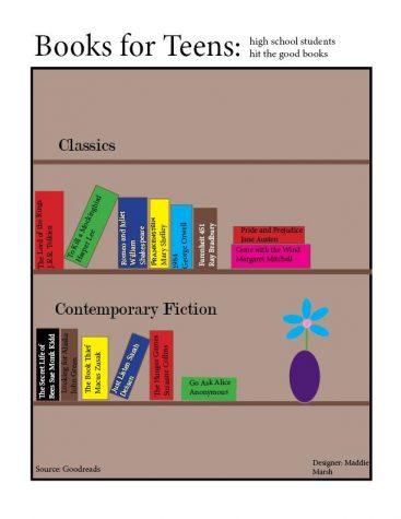 Beat 25 Books Infographic