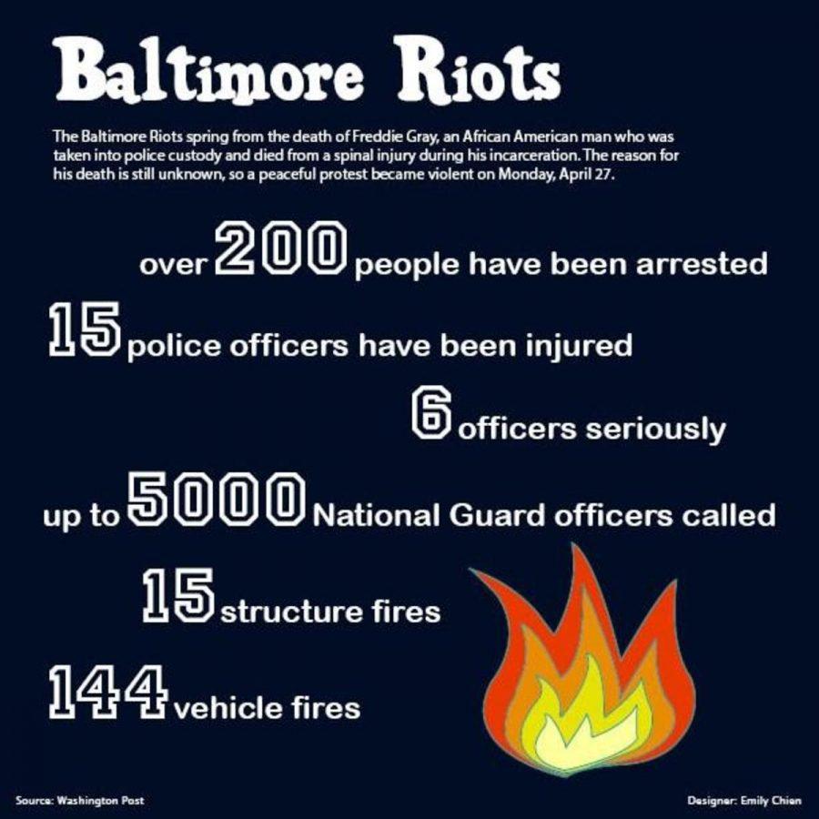 Baltimore+Riots
