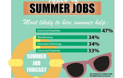 Types of summer jobs