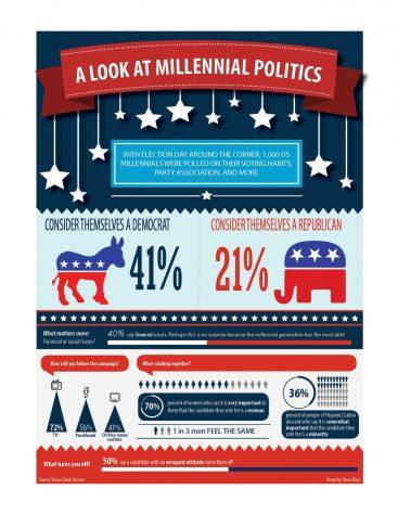 A look at millenial politics