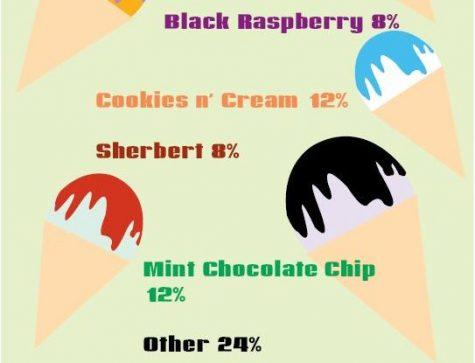 Favorite summer ice cream flavors