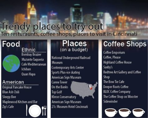 Trendy places to try out