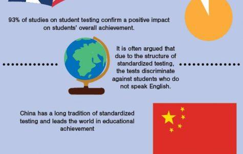 Standardized testing never stops
