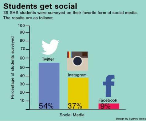 Students get social