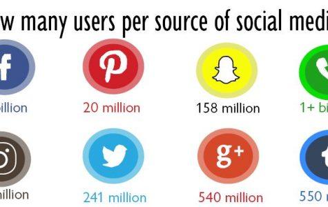 Social media causes depression