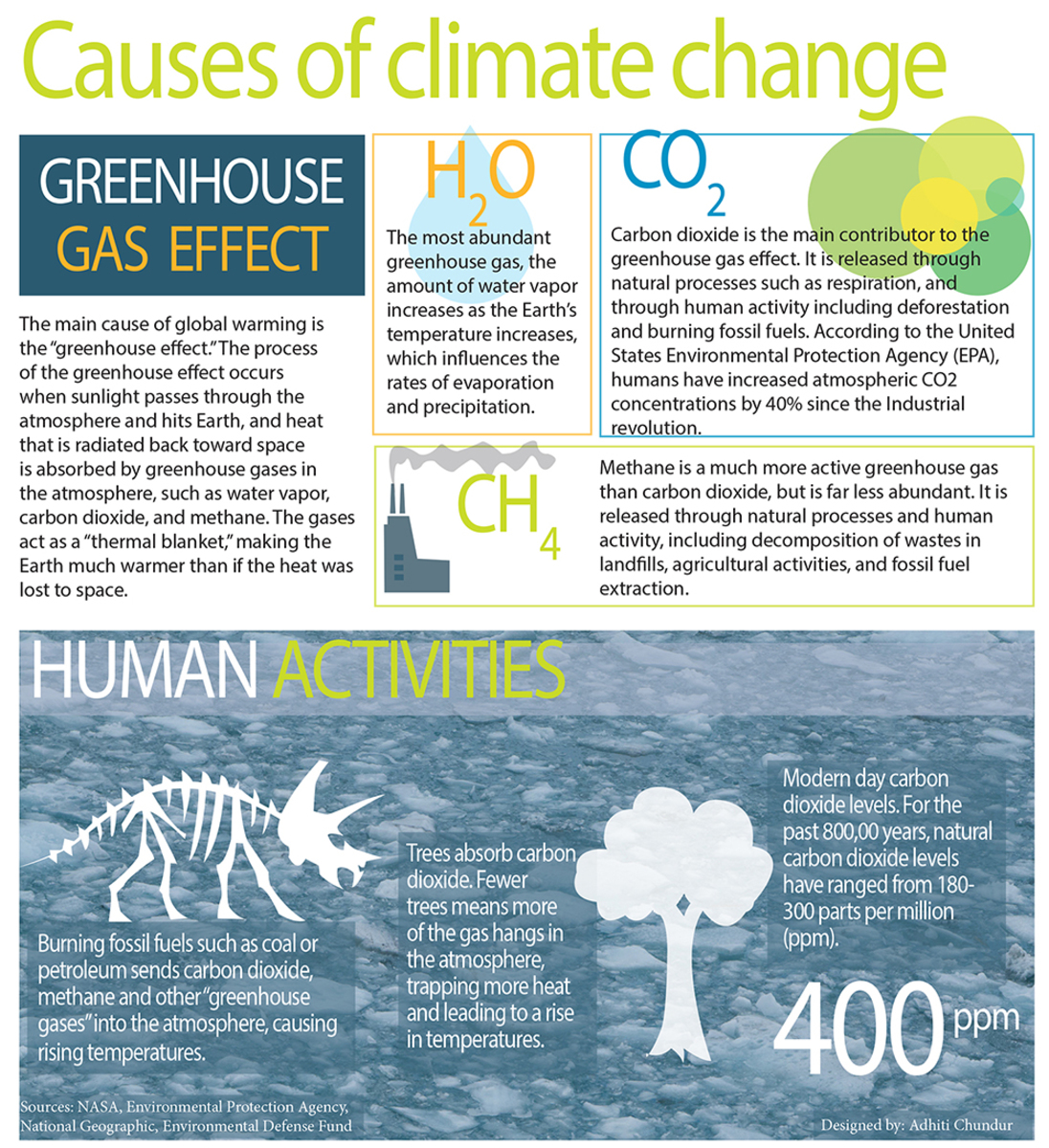 factors that contribute to global warming such (test your global warming knowledge since 1970, the average global temperature has risen by 09°f (05°c), primarily as a result of greenhouse gases in the atmosphere, according to most scientists.