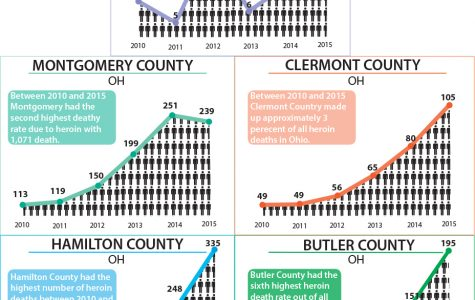 Heroin death in Ohio counties from 2010 to 2015