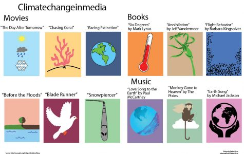 Climate change in media