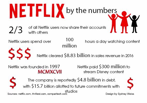 Netflix popularity continues