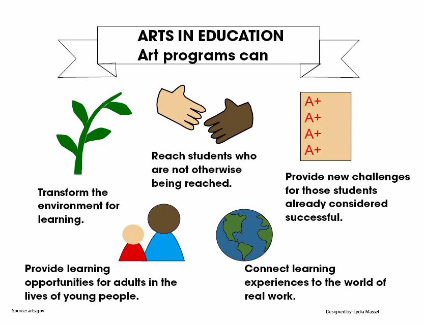 Art programs educate