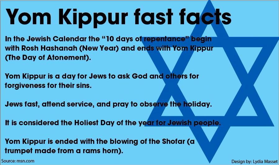Yom Kippur fast facts