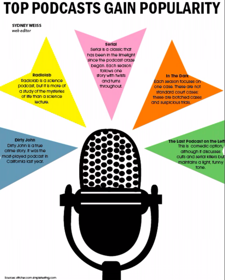 Top podcasts gain popularity