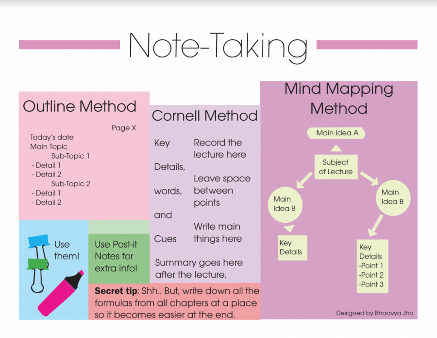 Notes on note-taking
