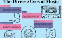 The Diverse Uses of Music
