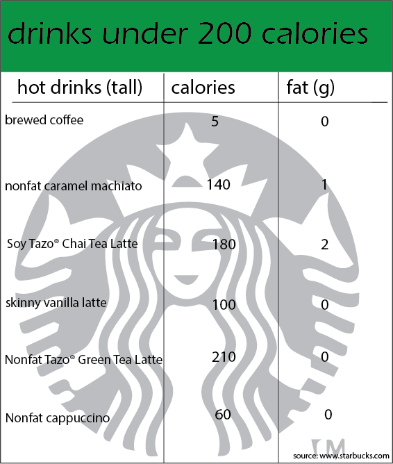 Starbucks drinks under 210 calories