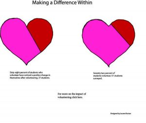 Making a Difference Within