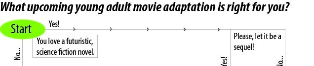 How to pick an adaptation