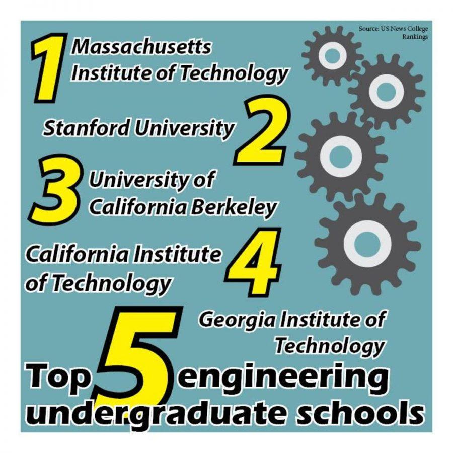 Top 5 engineering undergraduate schools