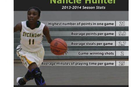 Varsity basketball player profile: Nancie Hunter