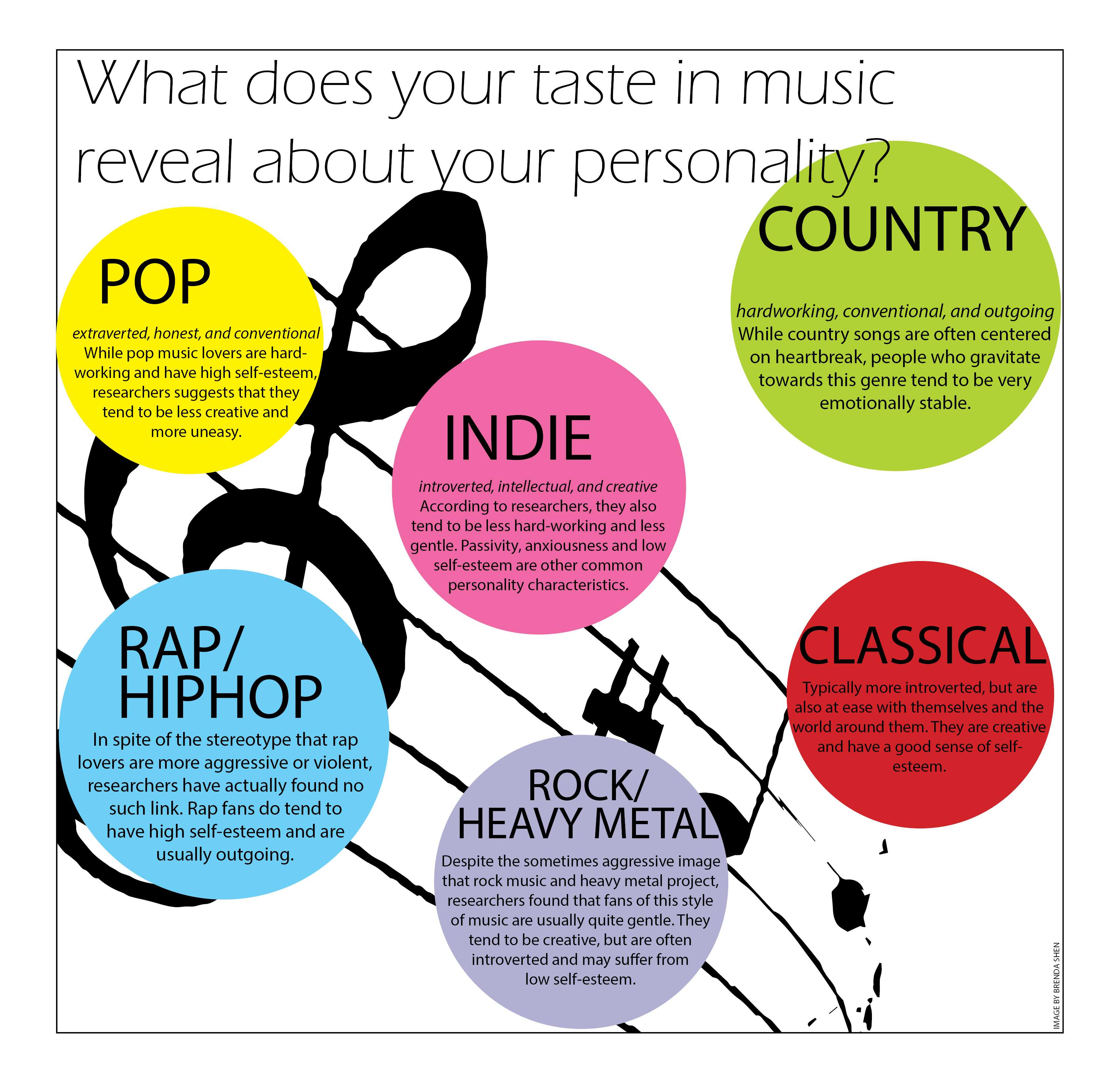Image result for music and personality