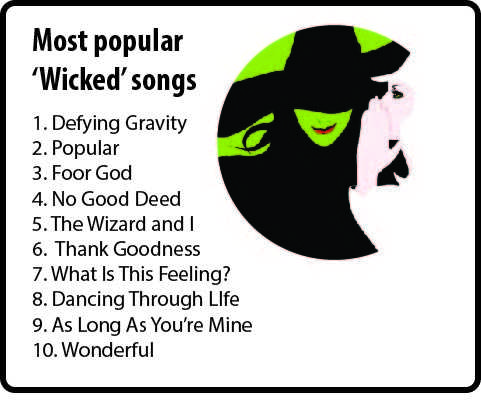 Wicked the musical will be coming to Dayton, Ohio  April 29 through March 17. The musical is about Elphaba, or the wicked witch of the west and how she came to be so wicked. Idina Menzel was the original Elphaba in the musical's debut.