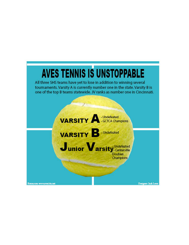 As of April 30th. Aves Tennis continues to dominate.