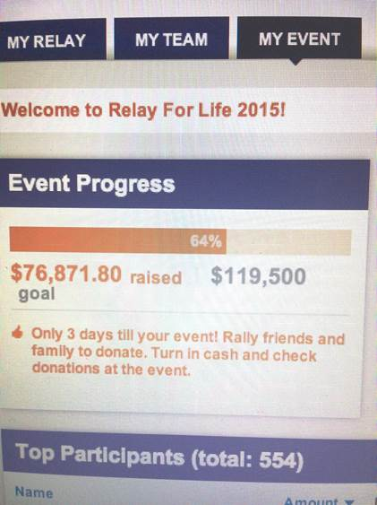 The Montgomery area is holding an event for Relay for Life at SHS. The total goal is $119,500 and currently the participants have raised a total of $76,871.80, which is 64% of the way there. The event will be held on April 24 to April 25 from 4 pm to 6 am.  Photo by: Amy Deng