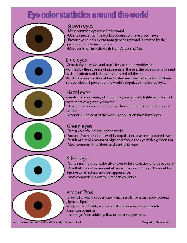 Eye+color+around+the+world