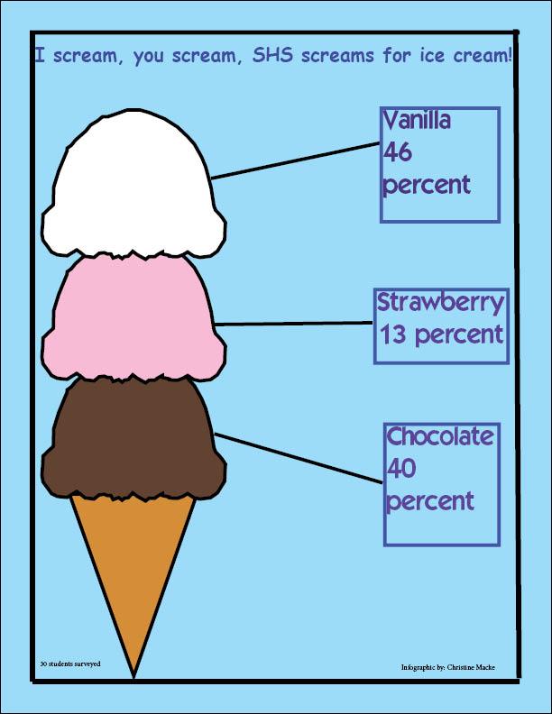 I+scream%2C+you+scream%2C+SHS+screams+for+ice+cream