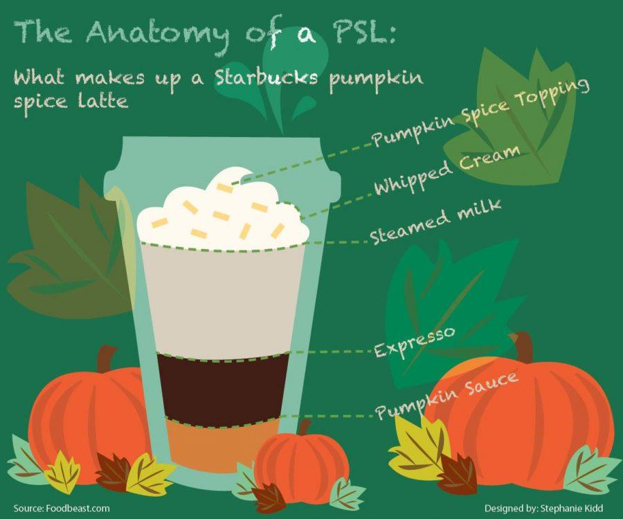 Anatomy of PSL