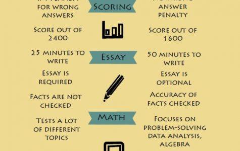 Old SAT vs. New SAT