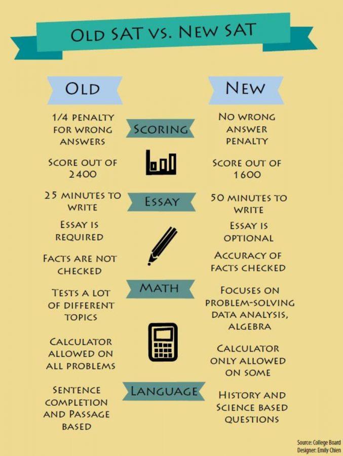 Old+SAT+vs.+New+SAT
