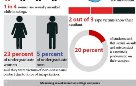 Sexual assaults on college campuses
