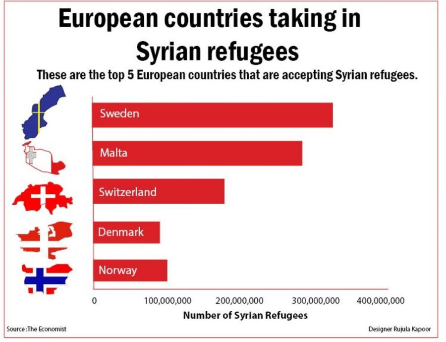 European countries taking in Syrian refugees