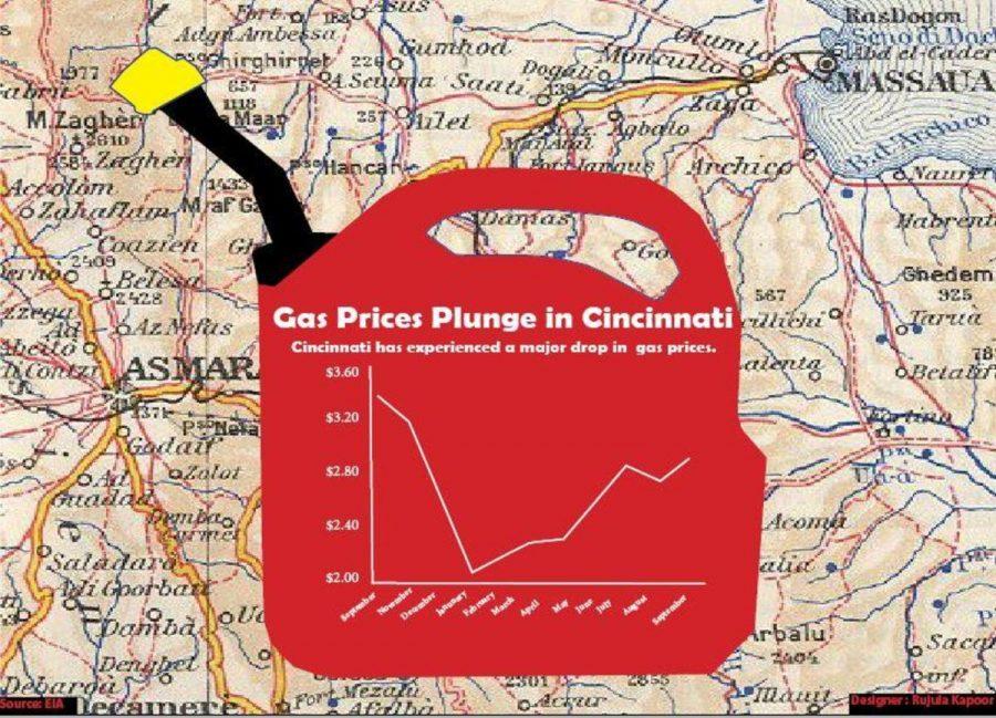 Gas prices plunge in Cincinnati