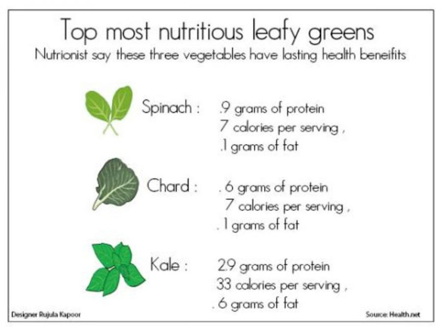 Top most nutritious leafy greens
