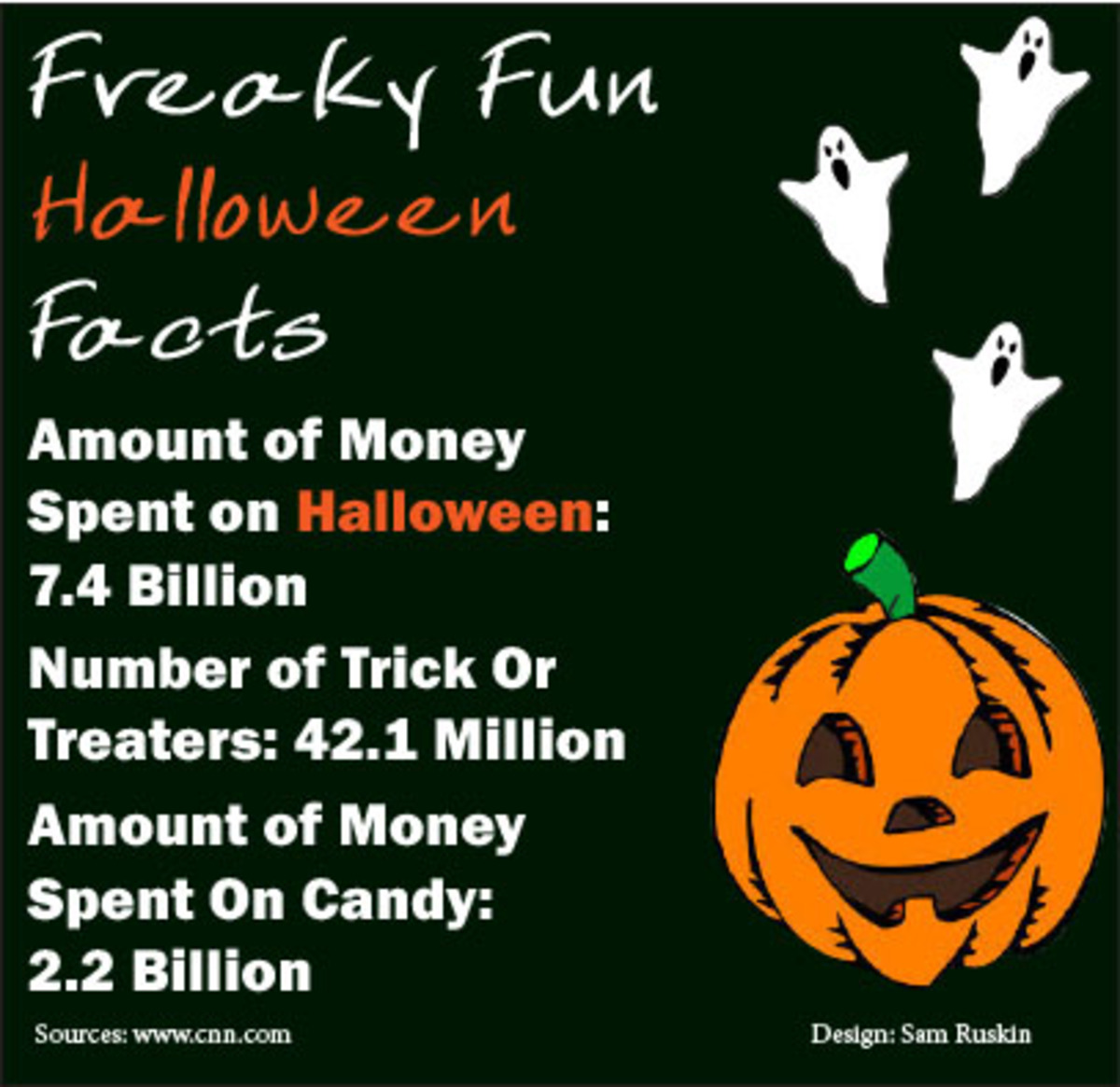 Freaky Fun Halloween Facts – The Leaf