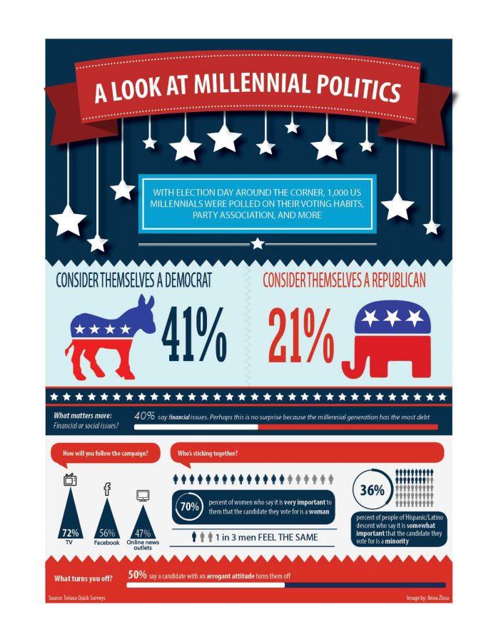 A look at Millennial politics