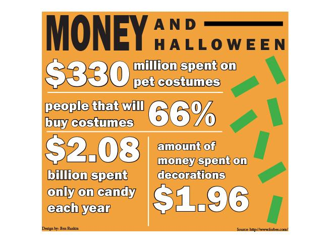 Money and halloween