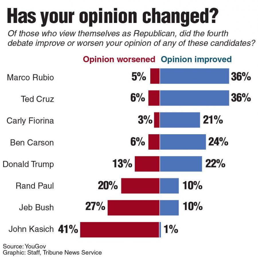 Graphic show opinions of Republicans after the 4th GOP debate