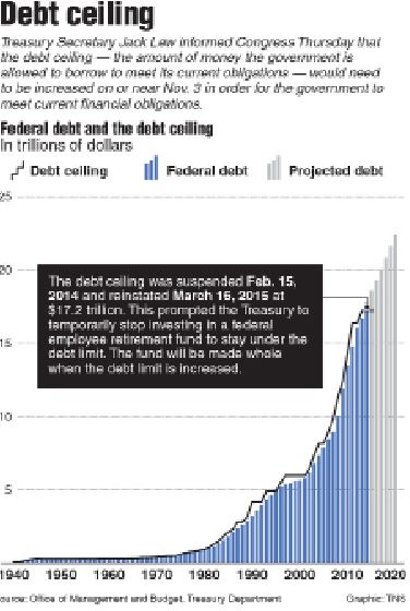 The infographic depicts the rise in debt of the U.S. economy from 1940-2020.  In order for government to continue, a deal must be met.  This is known as the debt ceiling.
