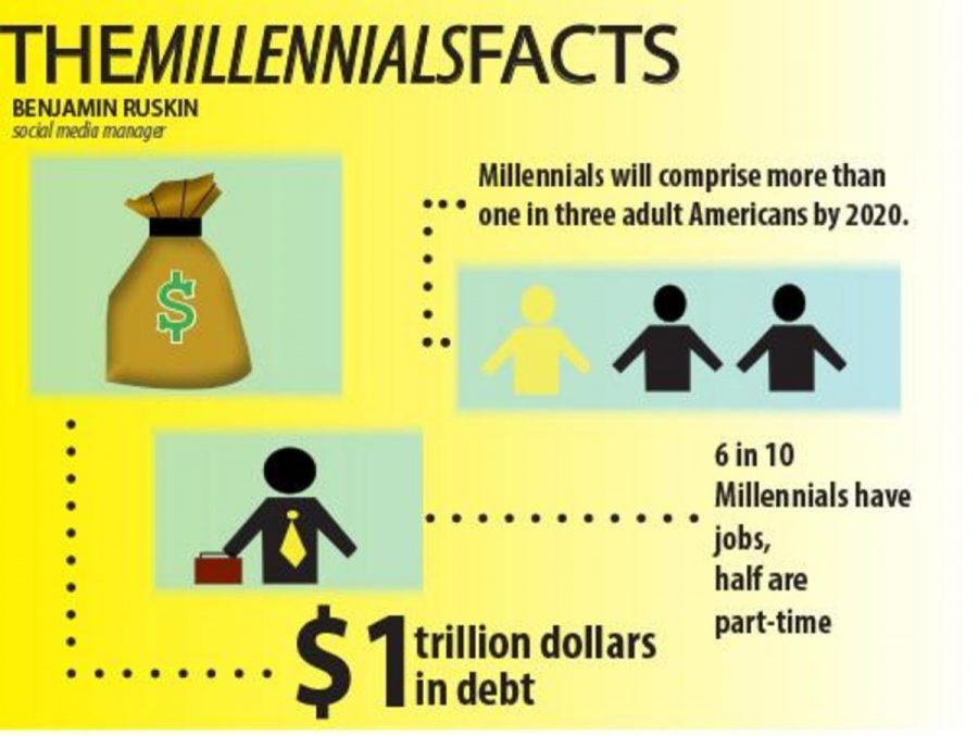 The millennials facts
