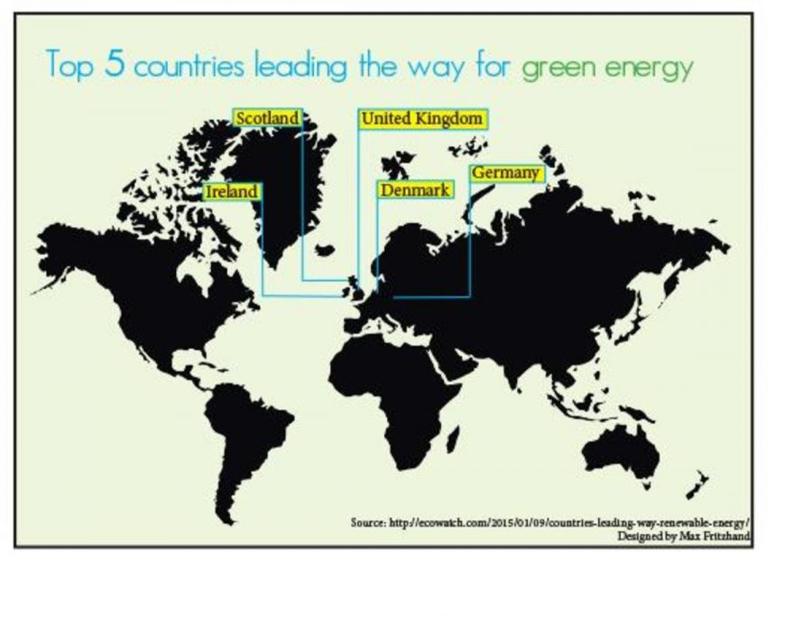 Top five countries leading the way for green energy