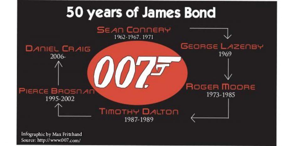 50 years of James Bond