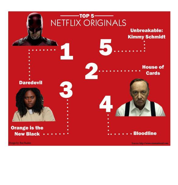 Top 5 Netflix originals